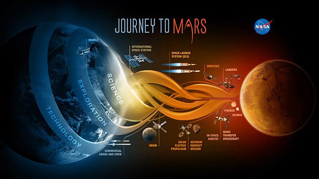 화성 식민지의 꿈