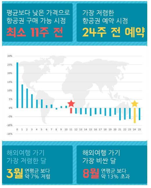 최적의 항공권 예약 시점 보고서