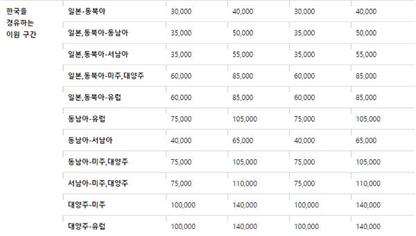 한국을 경유하는 이원구간 좌석 승급